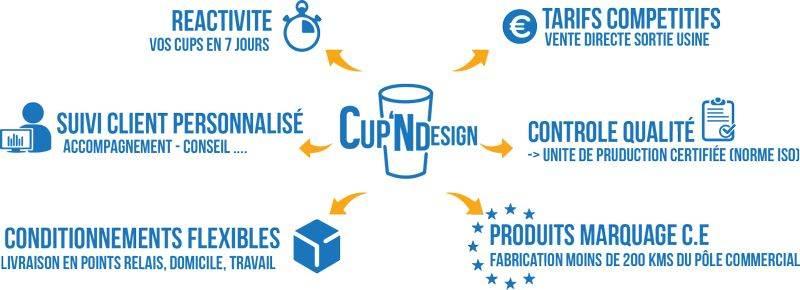 Pourquoi choisir les gobelets Cup n design